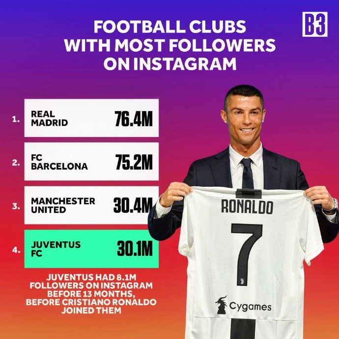 Juventus Had Only 8M Followers On Instagram Before Ronaldo Joined, But Now See Them 1