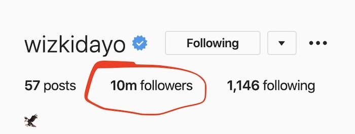 Wizkid Becomes 2nd Most Followed Male Artsite After Hitting 10 Million Followers On Instagram 2