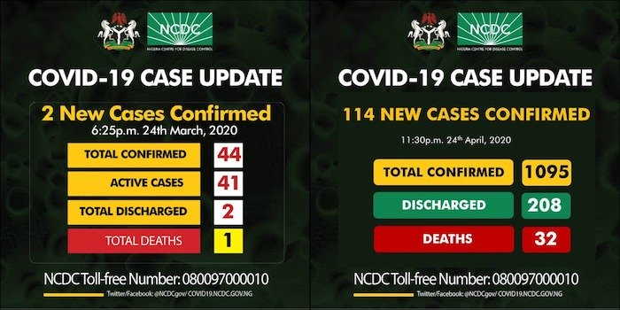 Just Within One Month, Coronavirus Cases In Nigeria Rose From 44 To 1095, From 1 Death To 32 Deaths – Is This Lockdown Working? 2